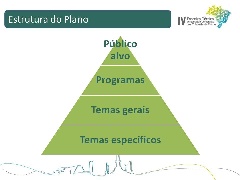 Público alvo Programas Temas gerais Temas específicos