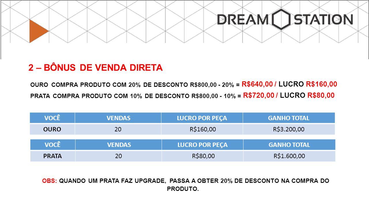 OURO COMPRA PRODUTO COM 20% DE DESCONTO R$800,00 - 20% = R$640,00 / LUCRO R$160,00