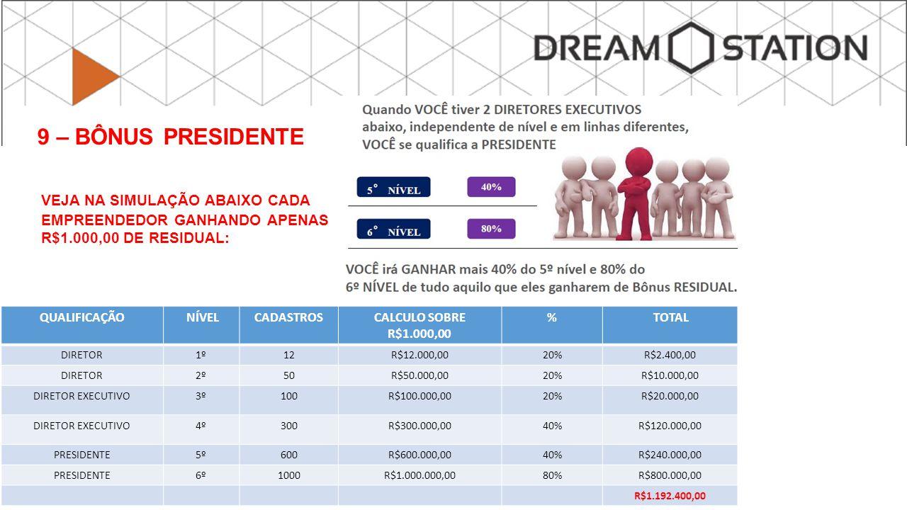 9 – BÔNUS PRESIDENTE VEJA NA SIMULAÇÃO ABAIXO CADA EMPREENDEDOR GANHANDO APENAS R$1.000,00 DE RESIDUAL: