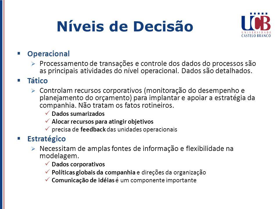 Níveis de Decisão Operacional Tático Estratégico