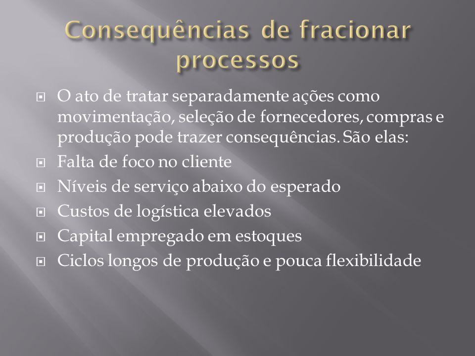 Consequências de fracionar processos