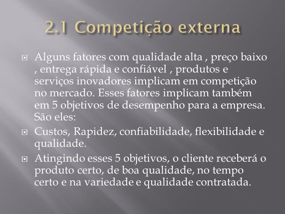 2.1 Competição externa