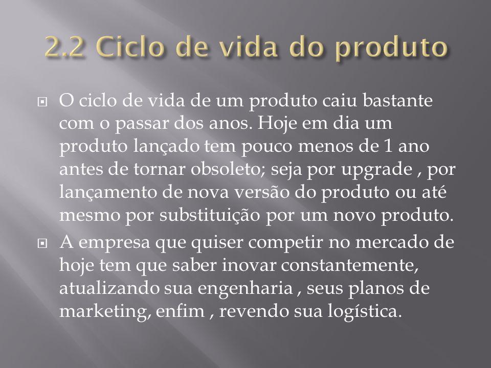 2.2 Ciclo de vida do produto