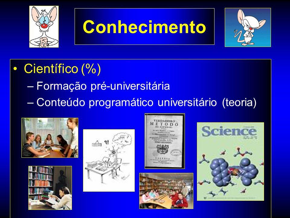 Conhecimento Científico (%) Formação pré-universitária