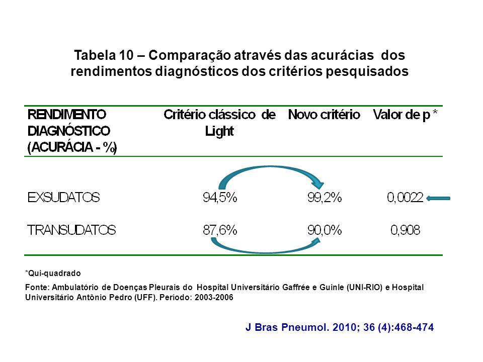 Tabela 10 – Comparação através das acurácias dos rendimentos diagnósticos dos critérios pesquisados