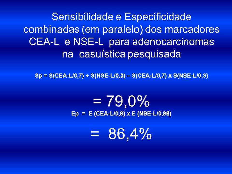 Sensibilidade e Especificidade combinadas (em paralelo) dos marcadores CEA-L e NSE-L para adenocarcinomas na casuística pesquisada