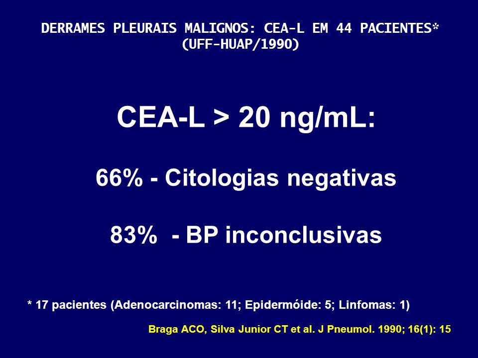 CEA-L > 20 ng/mL: 66% - Citologias negativas 83% - BP inconclusivas