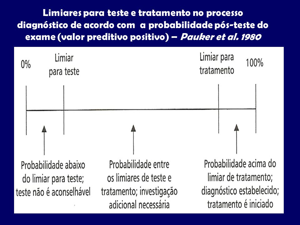 Limiares para teste e tratamento no processo diagnóstico de acordo com a probabilidade pós-teste do exame (valor preditivo positivo) – Pauker et al.