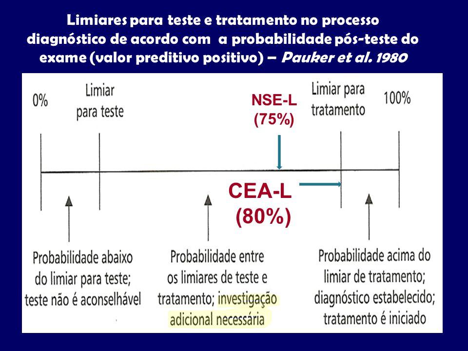 Limiares para teste e tratamento no processo diagnóstico de acordo com a probabilidade pós-teste do exame (valor preditivo positivo) – Pauker et al. 1980