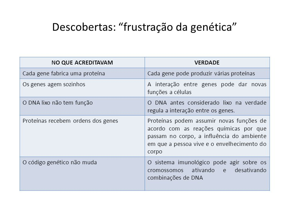 Descobertas: frustração da genética