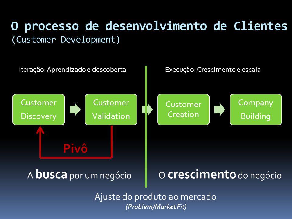 O processo de desenvolvimento de Clientes (Customer Development)