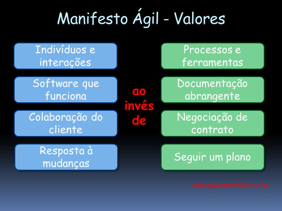 Manifesto Ágil - Valores