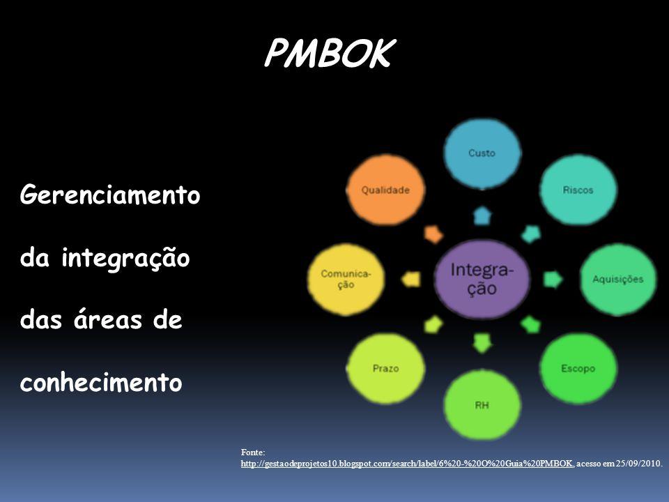 PMBOK Gerenciamento da integração das áreas de conhecimento Fonte: