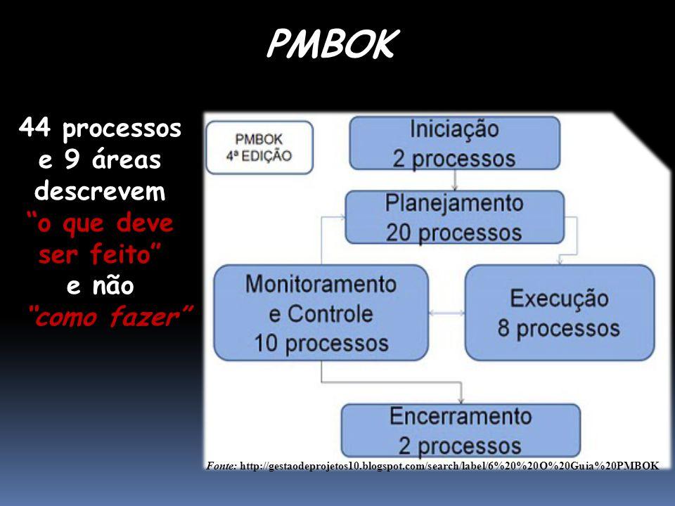 44 processos e 9 áreas descrevem