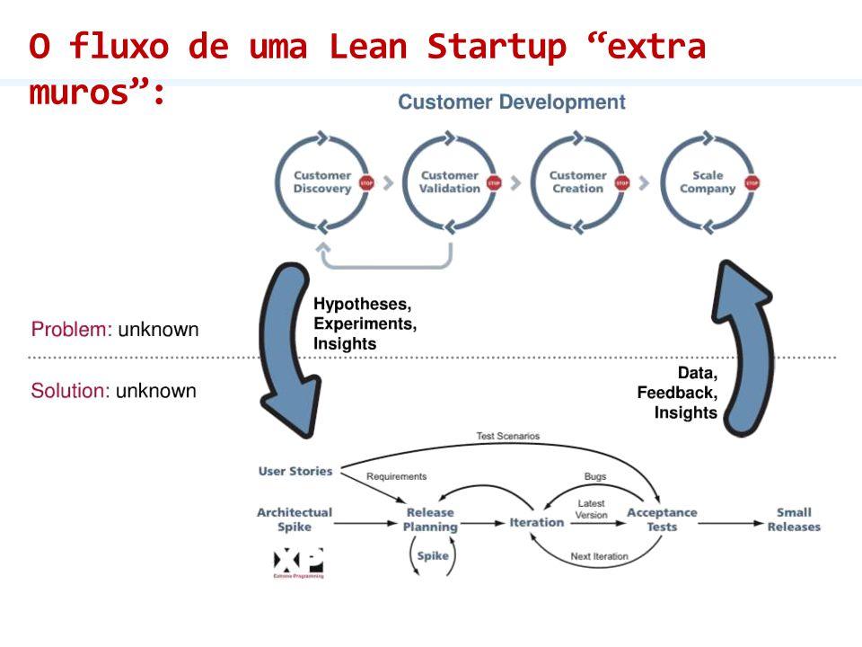 O fluxo de uma Lean Startup extra muros :