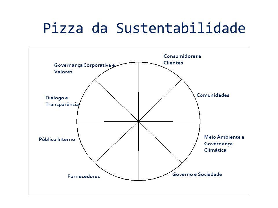 Pizza da Sustentabilidade