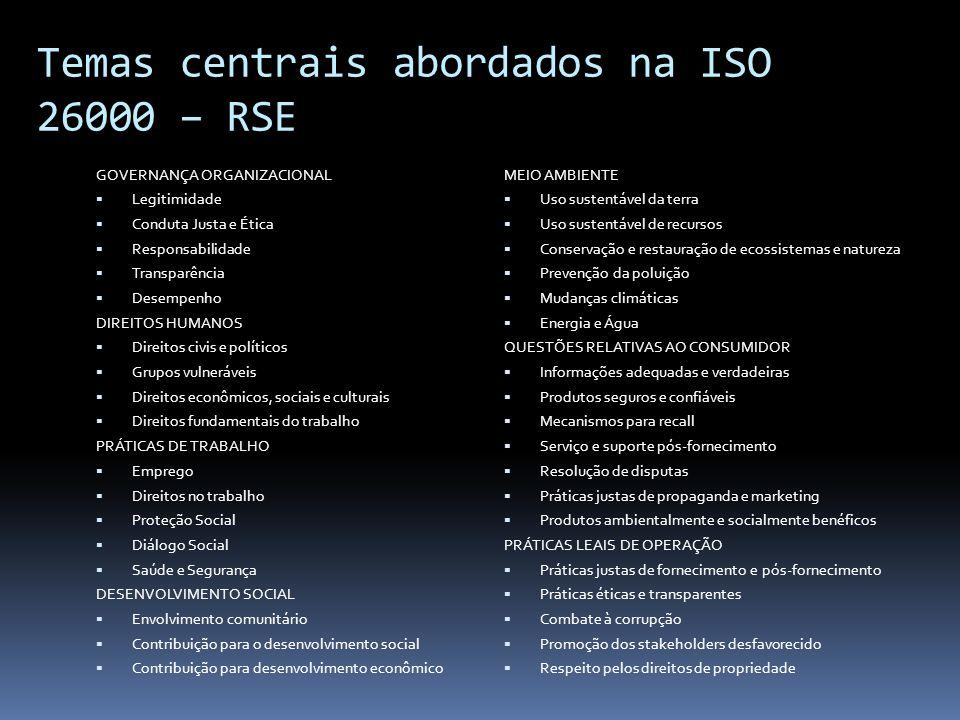 Temas centrais abordados na ISO 26000 – RSE