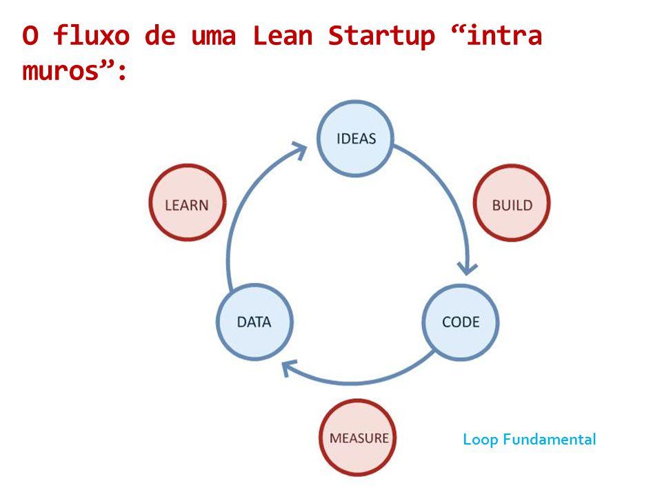 O fluxo de uma Lean Startup intra muros :