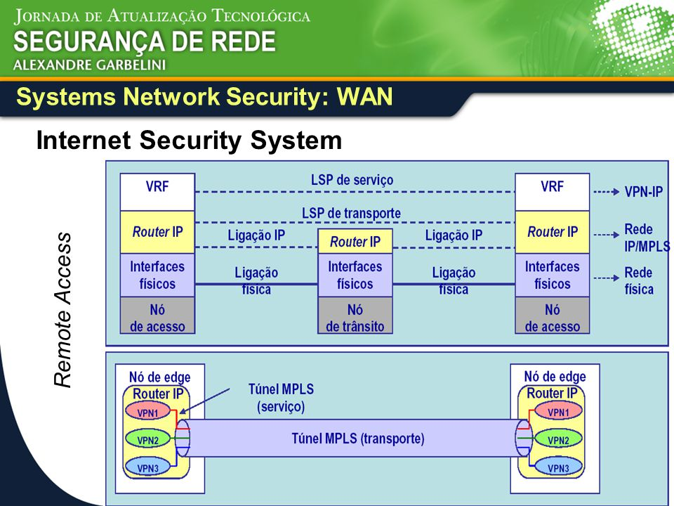 Systems Network Security: WAN