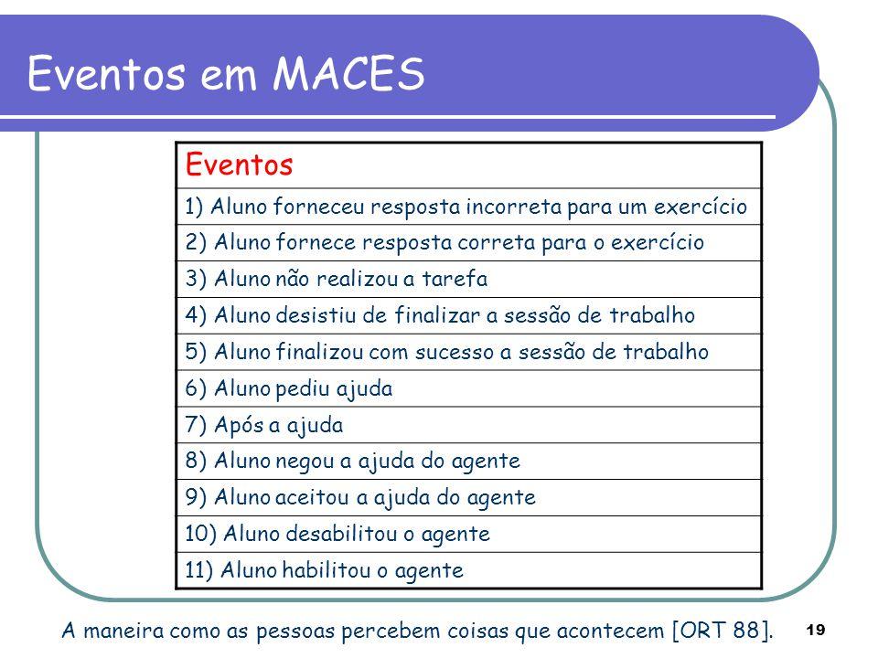 Eventos em MACES Eventos