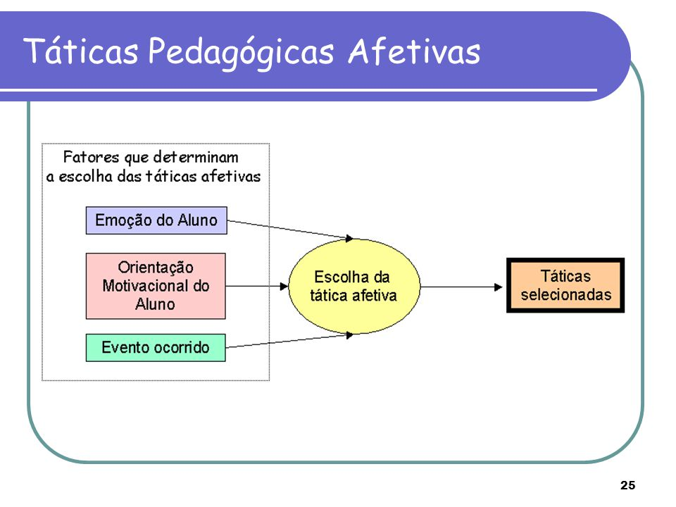 Táticas Pedagógicas Afetivas