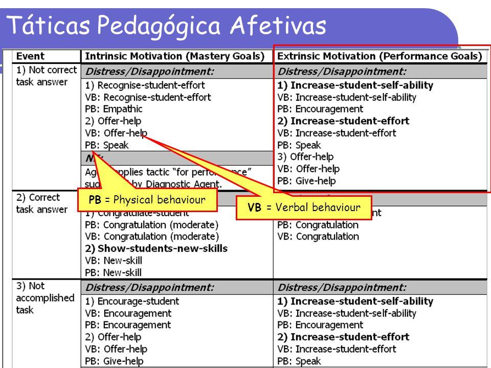 Táticas Pedagógica Afetivas