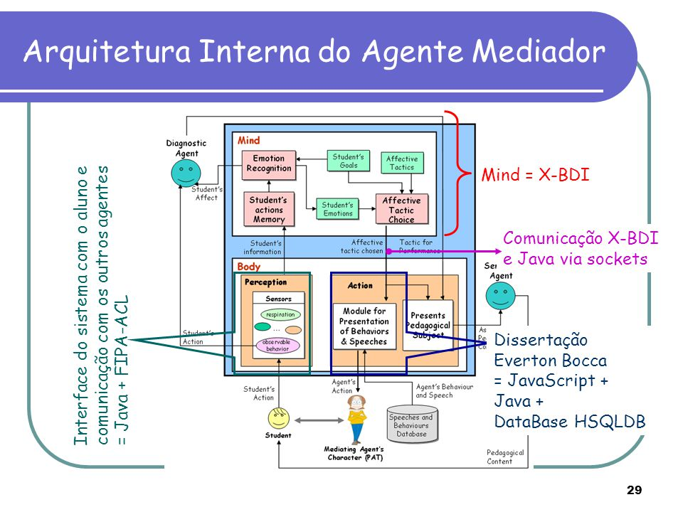 Arquitetura Interna do Agente Mediador