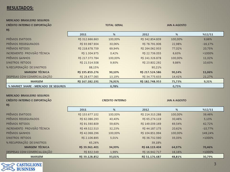 % MARKET SHARE - MERCADO DE SEGUROS