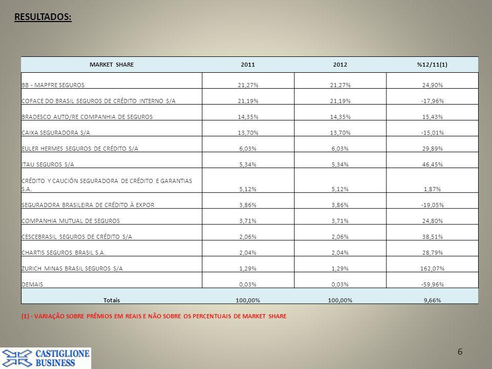 RESULTADOS: MARKET SHARE 2011 2012 %12/11(1) BB - MAPFRE SEGUROS