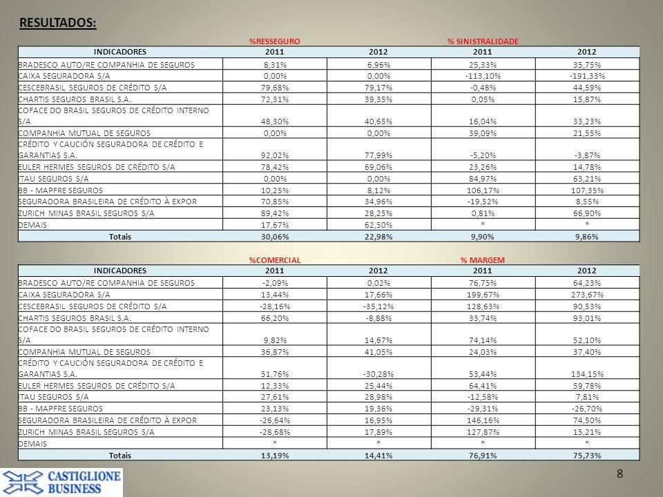 RESULTADOS: %RESSEGURO % SINISTRALIDADE INDICADORES 2011 2012