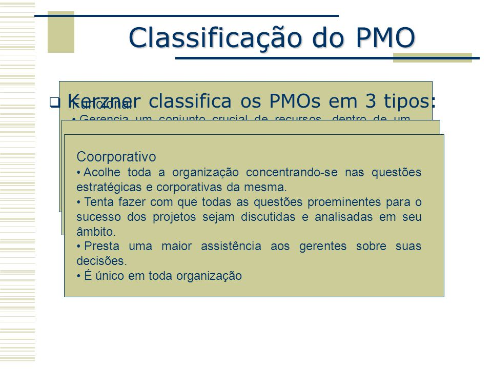 Classificação do PMO Kerzner classifica os PMOs em 3 tipos: Funcional