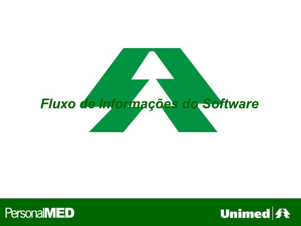 Fluxo de Informações do Software