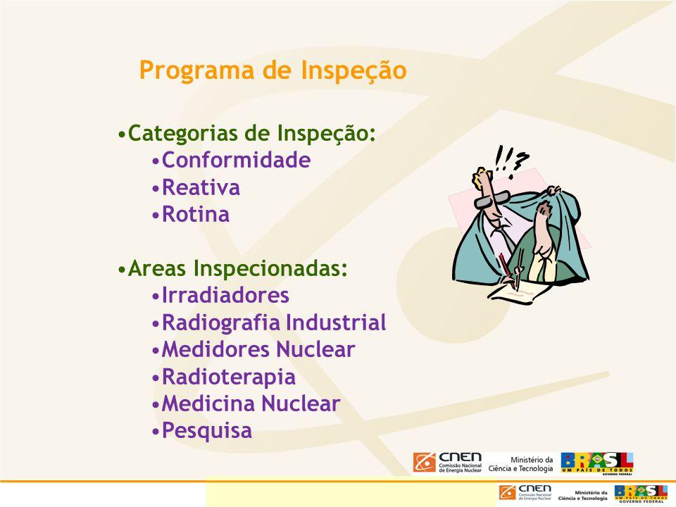 Programa de Inspeção Categorias de Inspeção: Conformidade Reativa