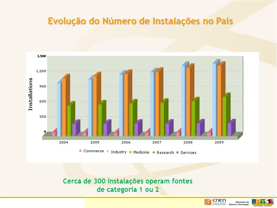 Evolução do Número de Instalações no País