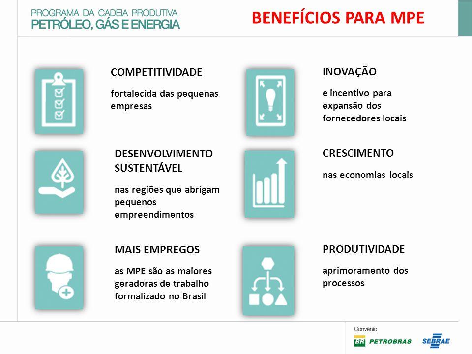 BENEFÍCIOS PARA MPE COMPETITIVIDADE INOVAÇÃO