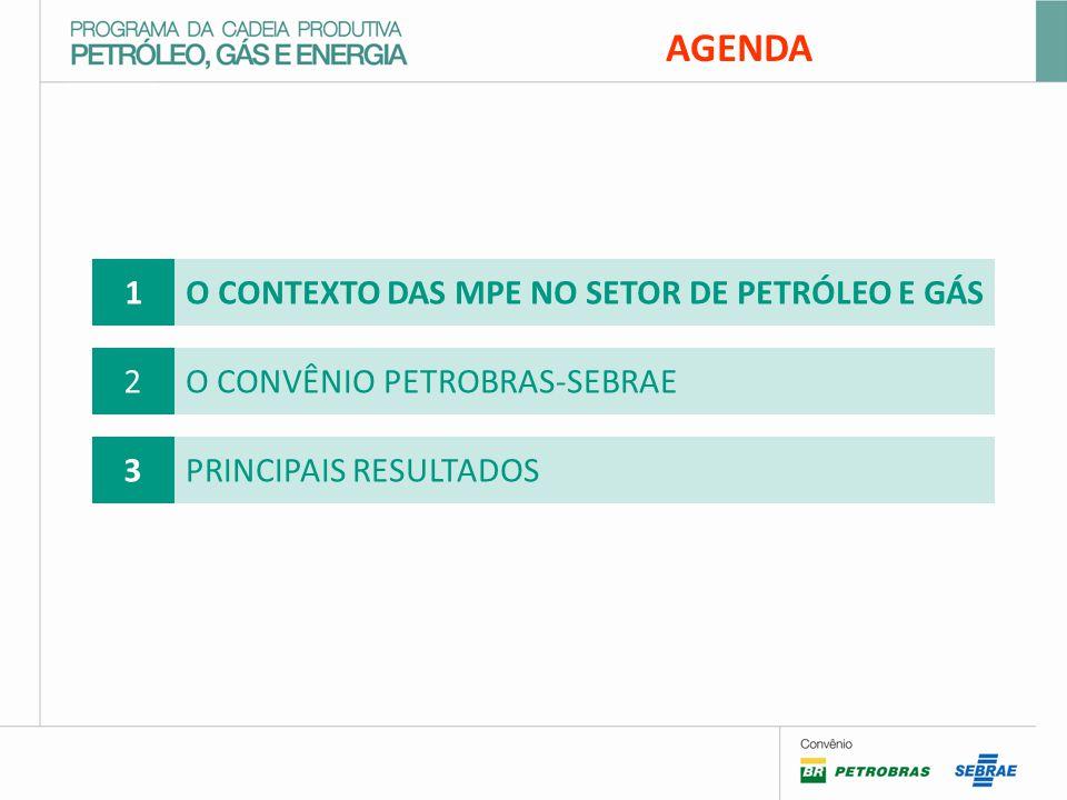 AGENDA 1 O CONTEXTO DAS MPE NO SETOR DE PETRÓLEO E GÁS 2