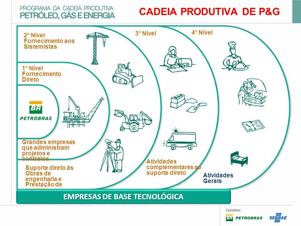 CADEIA PRODUTIVA DE P&G EMPRESAS DE BASE TECNOLÓGICA