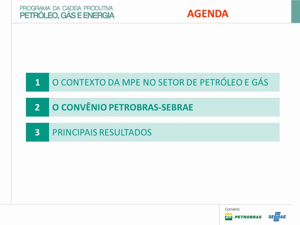 AGENDA 1 O CONTEXTO DA MPE NO SETOR DE PETRÓLEO E GÁS 2