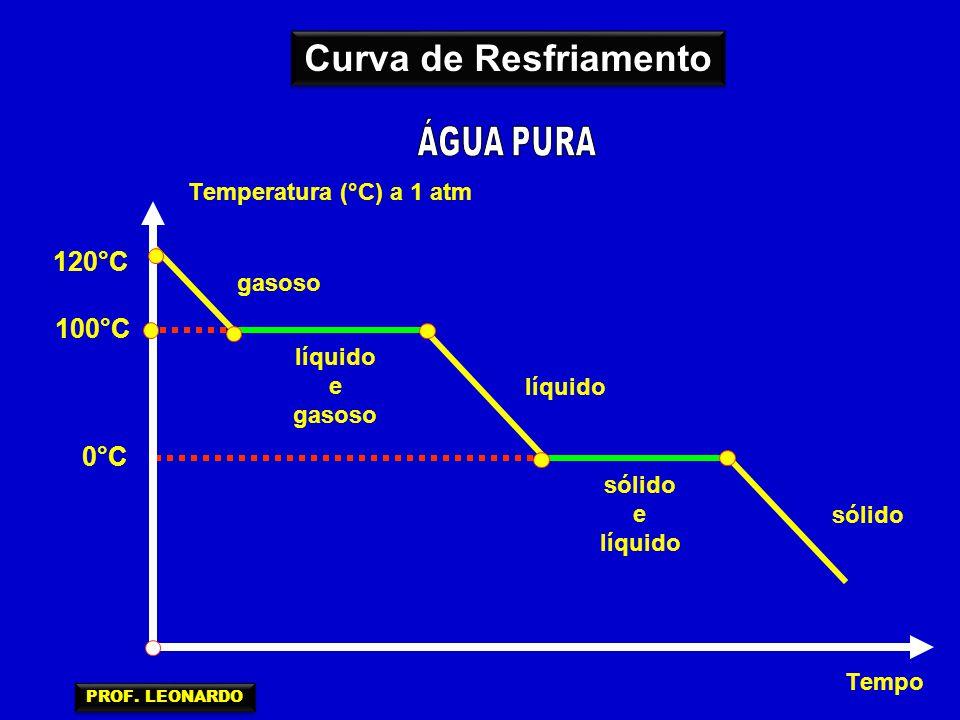 Curva de Resfriamento ÁGUA PURA 120°C 100°C 0°C