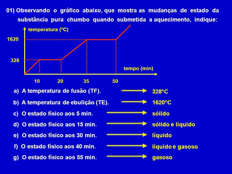 01) Observando o gráfico abaixo, que mostra as mudanças de estado da
