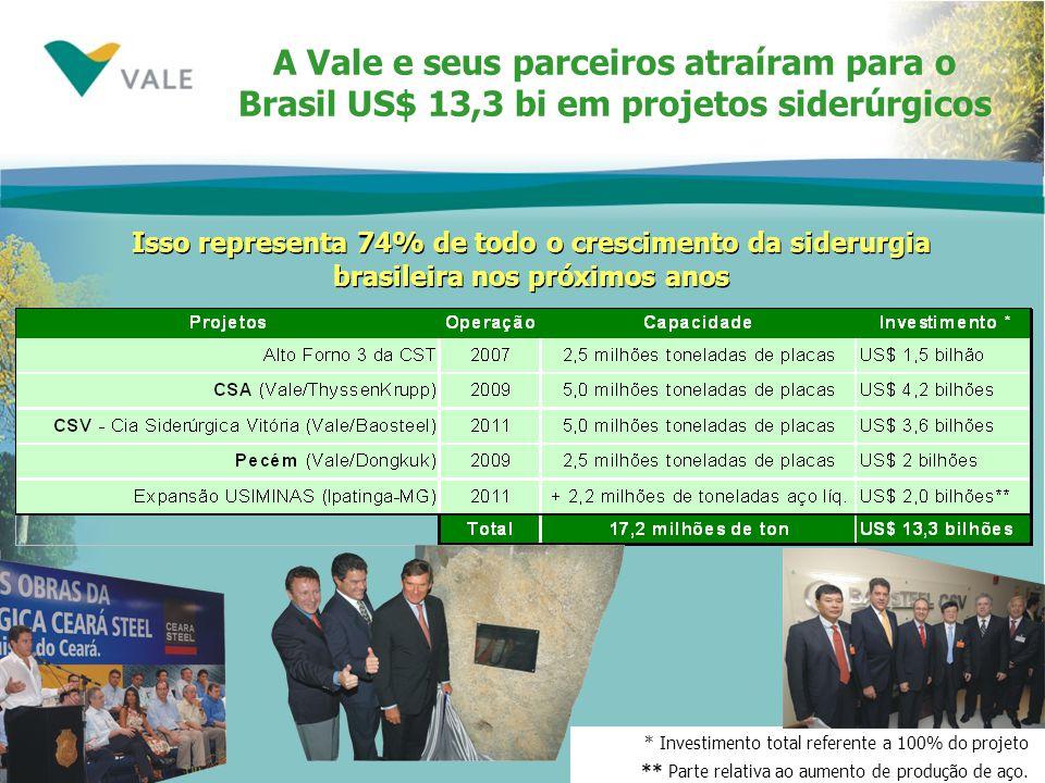 A Vale e seus parceiros atraíram para o Brasil US$ 13,3 bi em projetos siderúrgicos