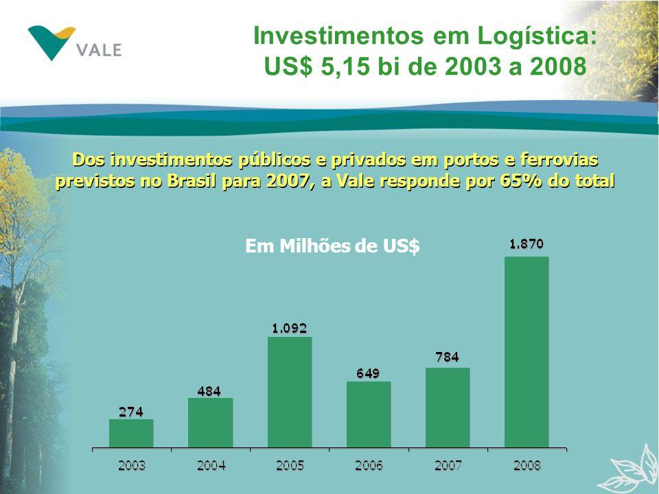 Investimentos em Logística: US$ 5,15 bi de 2003 a 2008