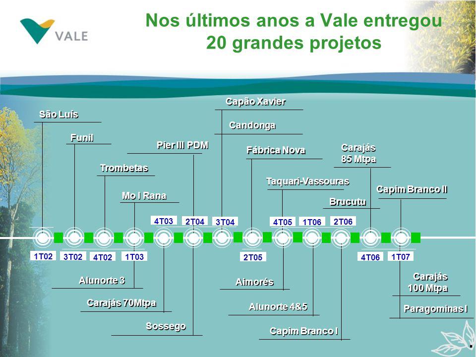 Nos últimos anos a Vale entregou 20 grandes projetos