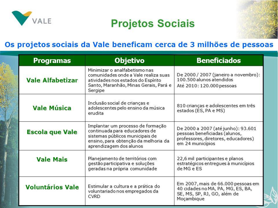 Os projetos sociais da Vale beneficam cerca de 3 milhões de pessoas