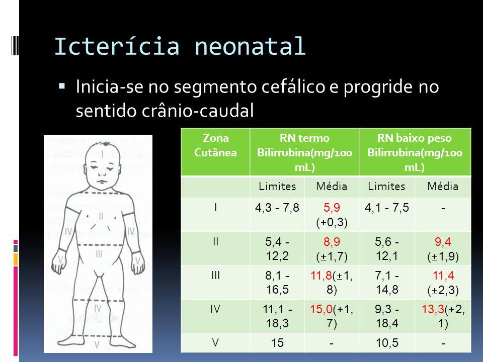 Icterícia neonatal Inicia-se no segmento cefálico e progride no sentido crânio-caudal. Zona Cutânea.