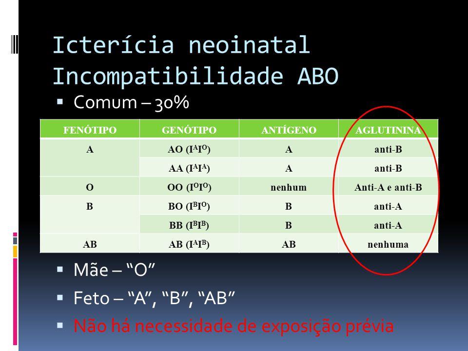 Icterícia neoinatal Incompatibilidade ABO