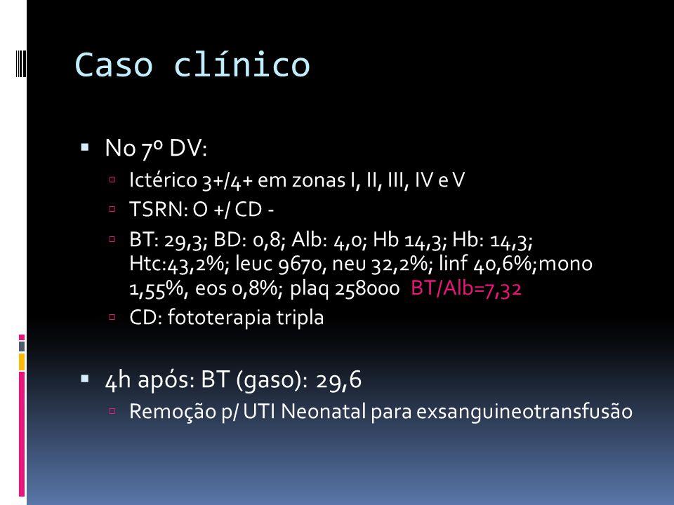 Caso clínico No 7º DV: 4h após: BT (gaso): 29,6