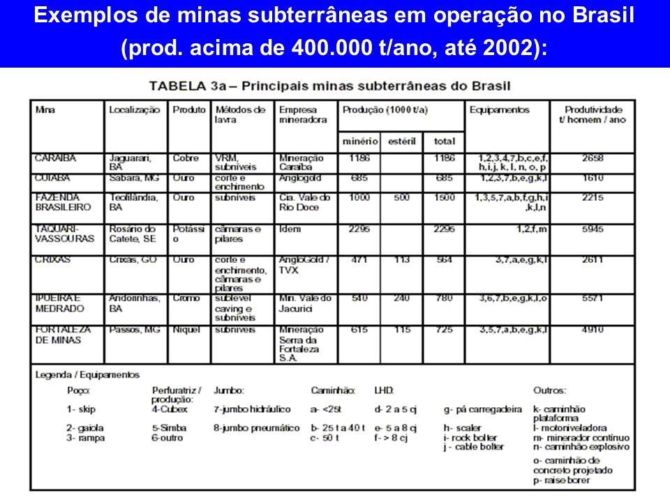 Exemplos de minas subterrâneas em operação no Brasil (prod