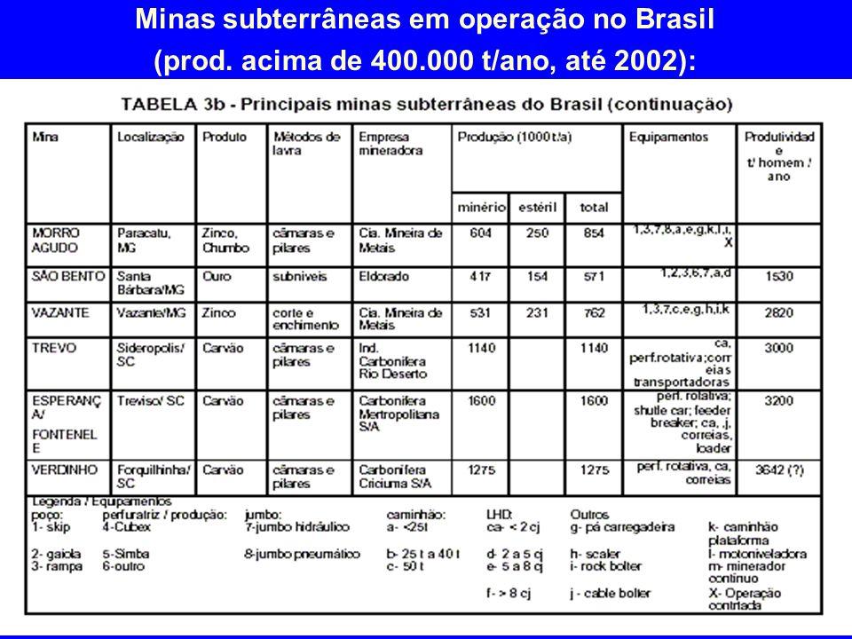 Minas subterrâneas em operação no Brasil (prod. acima de 400