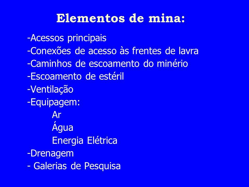 Elementos de mina: -Acessos principais